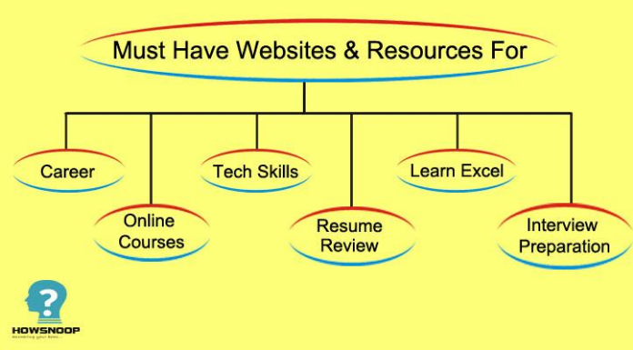 career related websites and resources