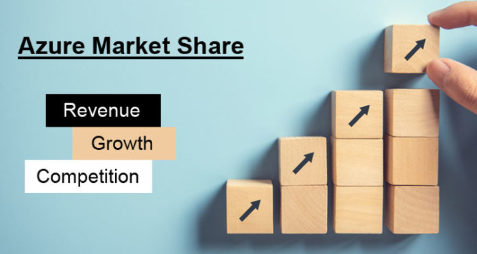 Azure Market Share